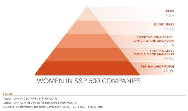 """The gender gap an """"one is done"""" in the executive suite."""