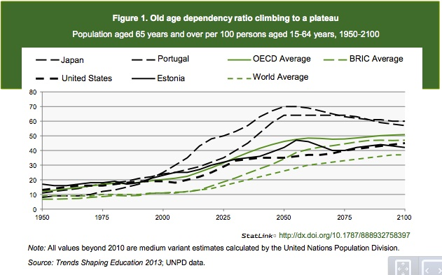 Aging populations and soaring dependency ratios