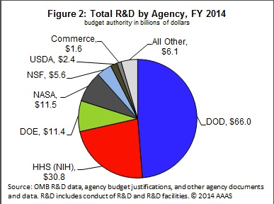 Discretionary spending on science in the federal budget