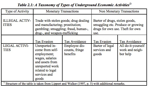 Fiscal policy and a definition of the shadow economy