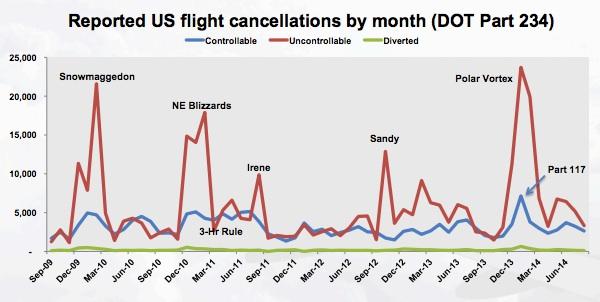 Tradeoffs determine flight cancellations