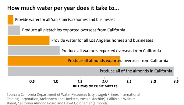 The water tradeoffs from almond production.