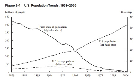 Productivity up from fewer people.