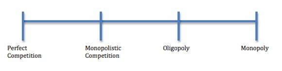Tradeoffs between market structures