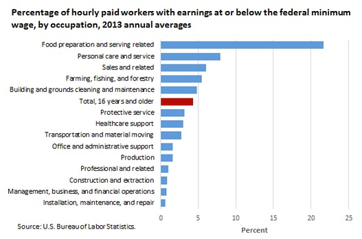 Minimum wage recipients by occupation