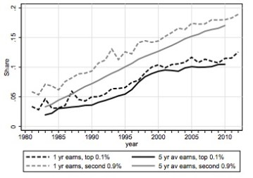 Glass ceiling and share of women who are top earners