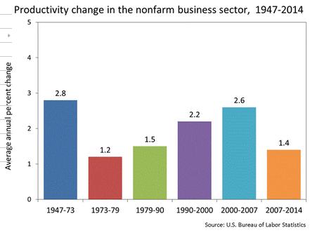 Productivity increase slowdown