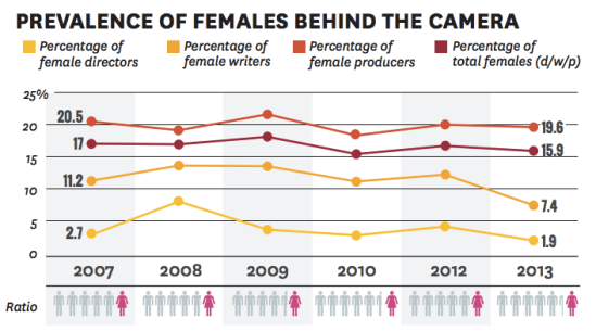 The gender gap in film