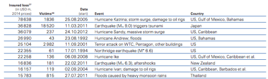 Disaster economics and the dollar cost of natural disasters