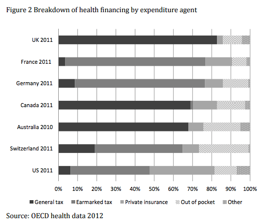 revenue for healthcare spending