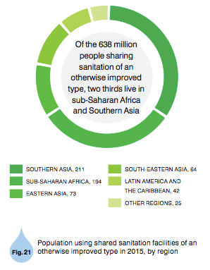 Human capital and sanitation progress in specific countries