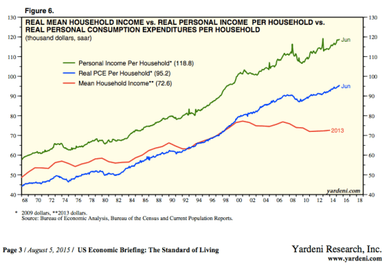 Income inequality and statistical incentives