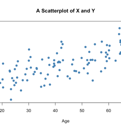 the plot shows positive correlation between age and earnings this is in line with the notion that older workers earn more than those who joined the working  [ 1344 x 960 Pixel ]