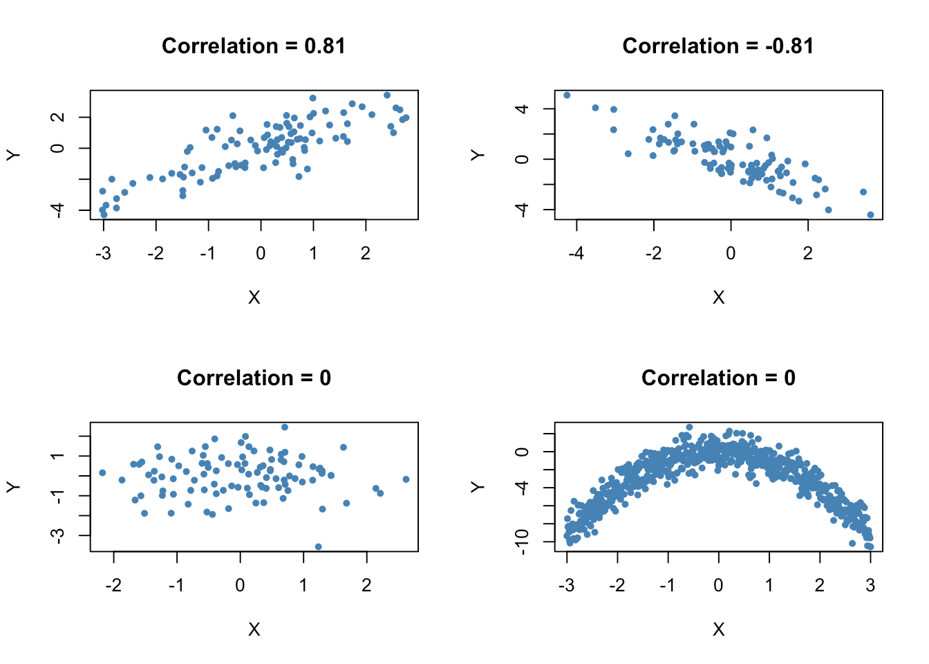 3 7 Scatterplots Sample Covariance And Sample Correlation
