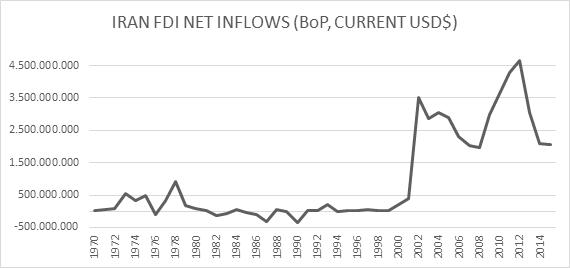 Graph 10 Iran