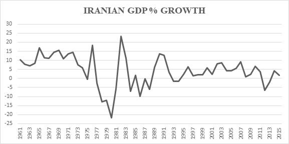 Graph 4 Iran