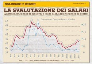 La svalutazione dei salari