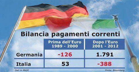 differenze tra prima e dopo l'euro sulla bilancia dei pagamenti di Italia e Germania.