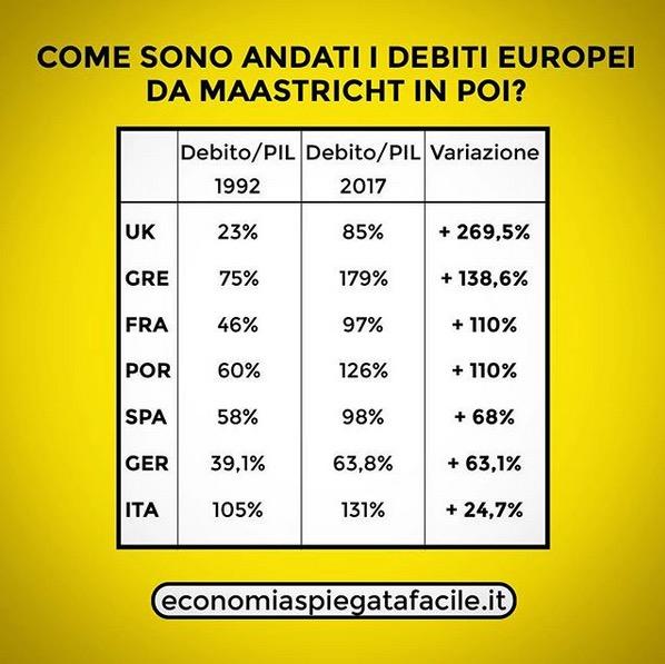 libro di economia spiegata facile: debiti europei