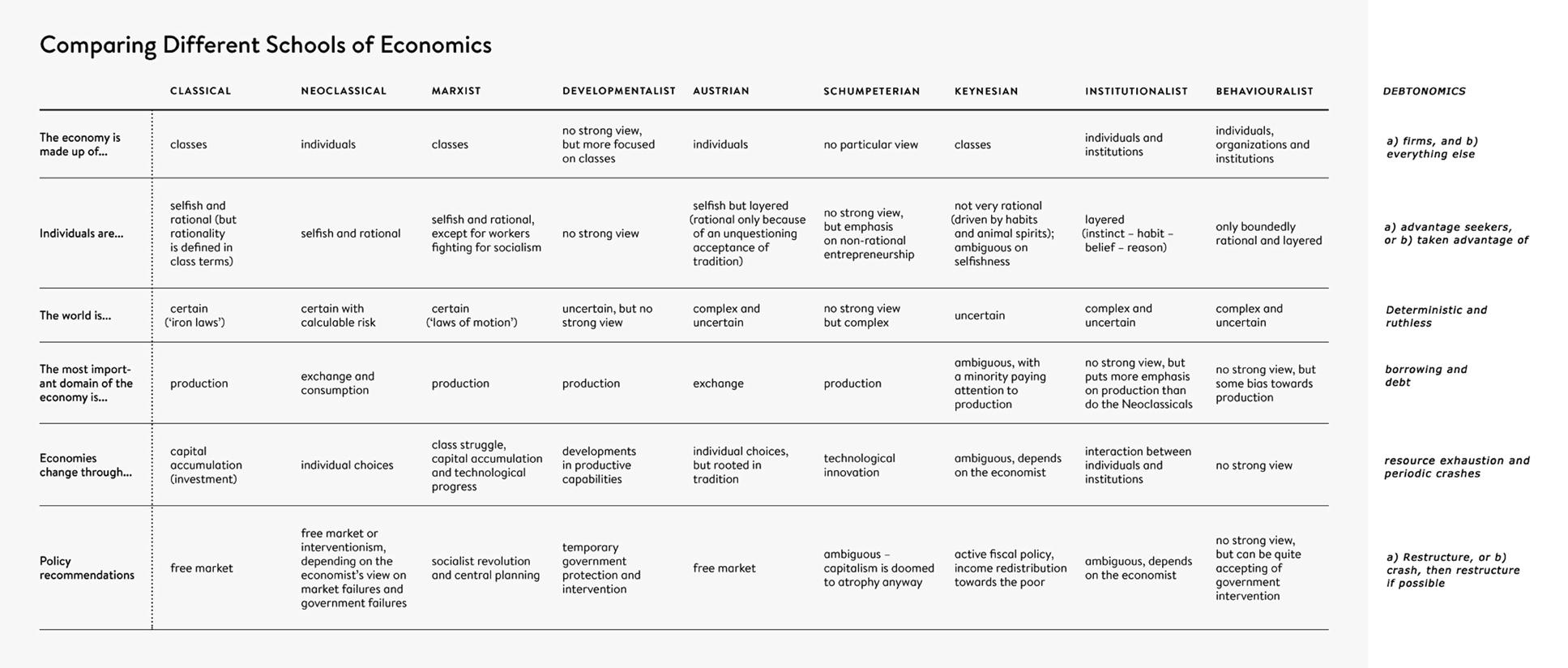 Debtonomics Comparison To Other Ideologies