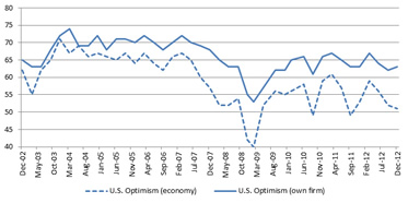 Duke CFO Optimism 12-12-12