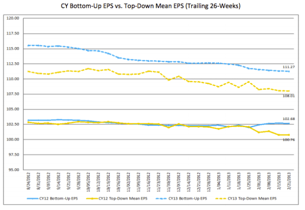 FactSet Earnings Insight 2-22-12 Bottom-up-and-Top-Down-EPS-Estimates