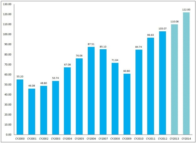 FactSet Earnings Insight 8-16-13 CY2000-CY2014
