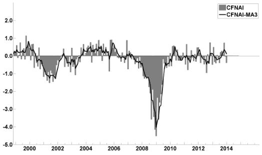 Updates Of Economic Indicators February 2014