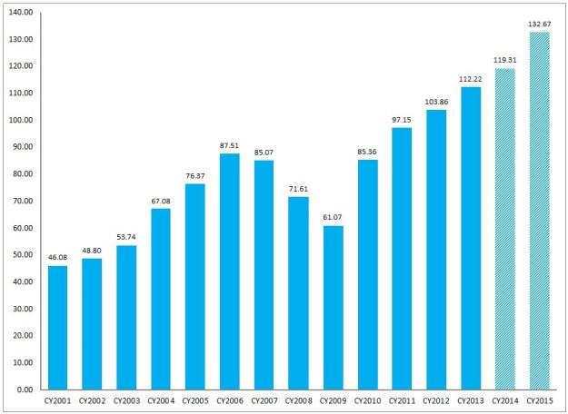 S&P500 annual earnings