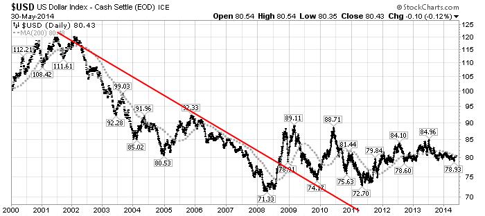 U.S. Dollar Decline