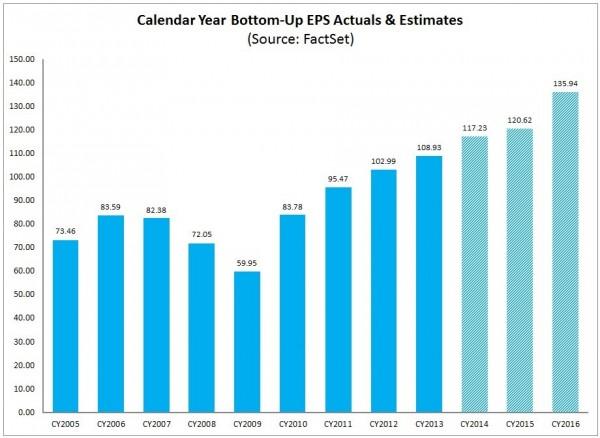 S&P500 earnings 2005-2016