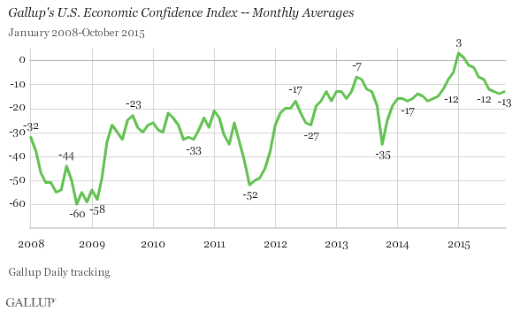 November 3, 2015 Gallup Poll Results On Economic