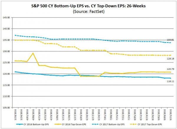 S&P500 earnings estimate trends