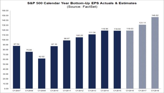 S&P500 EPS 2007-2018