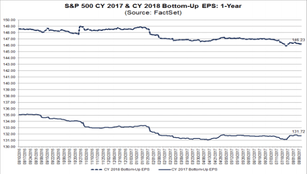 S&P500 EPS projections CY2017 and CY2018
