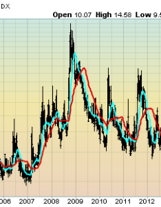 Vix weekly and monthly charts since the year  december update also rh economicgreenfield