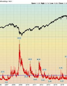 Economicgreenfield  vix daily  spx since also rh