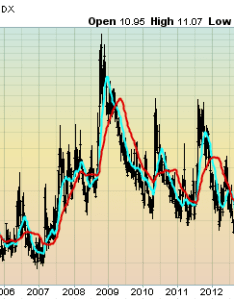 Vix weekly and monthly charts since the year  january update also rh economicgreenfield
