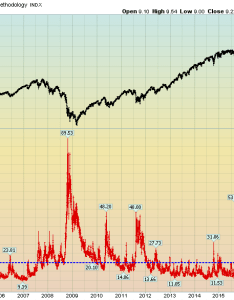 also    and long term vix chart through january rh economicgreenfield