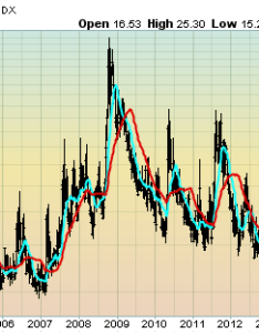 also vix weekly and monthly charts since the year  march update rh economicgreenfield