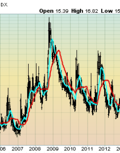 also vix weekly and monthly charts since the year  may update rh economicgreenfield