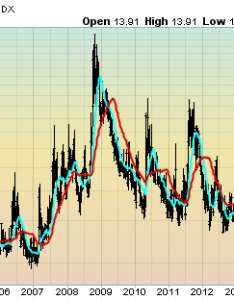 also vix weekly and monthly charts since the year  june update rh economicgreenfield