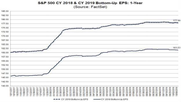 S&P500 EPS 2018 and 2019