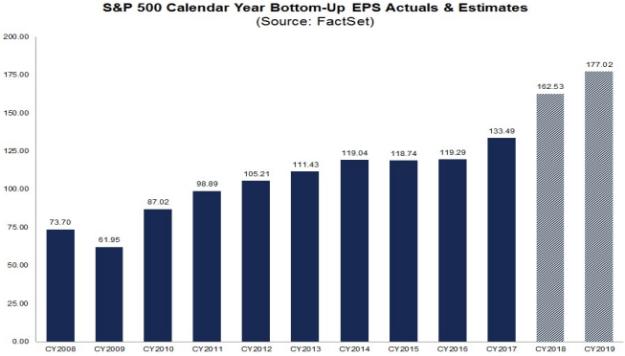 S&P500 annual earnings 2008-2019