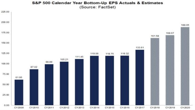 S&P500 EPS 2009-2020