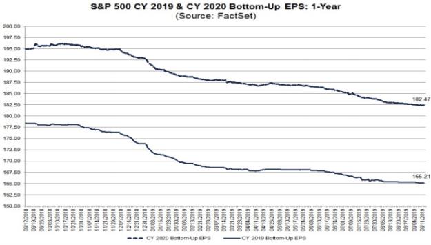 S&P500 earnings forecast trends