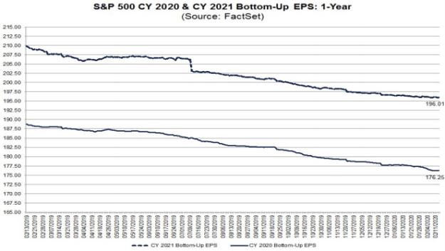 S&P500 EPS estimates 2020 & 2021