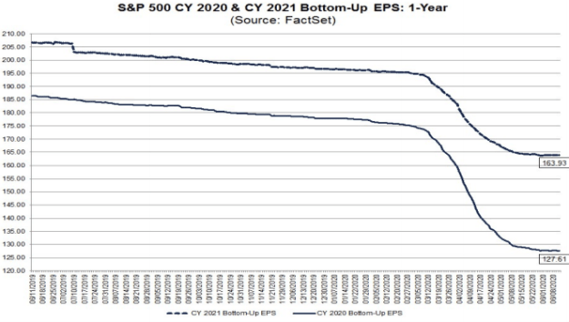 trends of S&P500 earnings forecasts