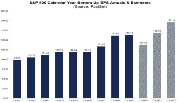 S&P500 EPS 2011-2021