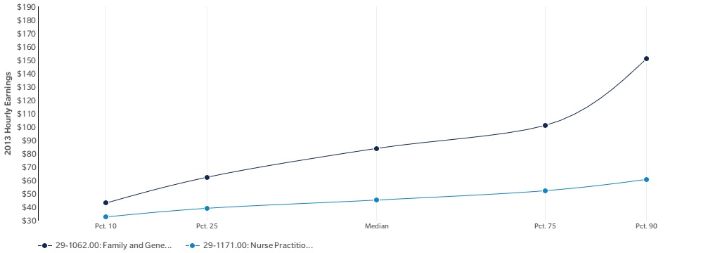 Fast-Growing Nurse Practitioners Now Almost Outnumber
